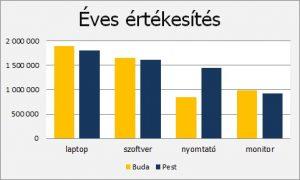 Az Excel diagram készítés egyszerű