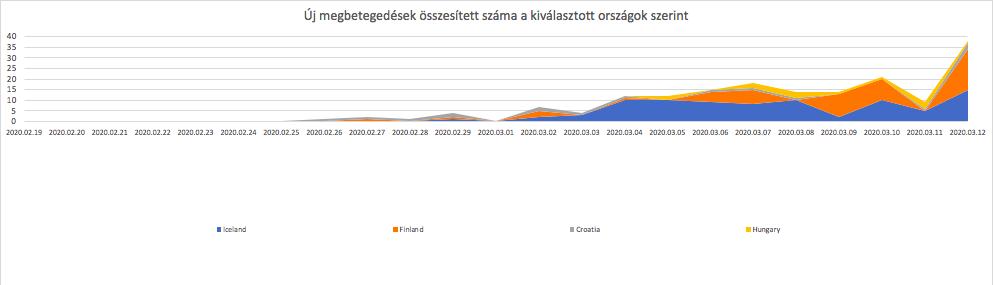 Több ország vagy régió betegszám alakulása (koronavírus)