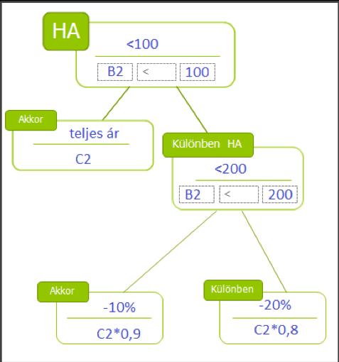 A HA függvények száma a kimenetek azámától függ: eggyel kevesebb HA függvényre lesz szükséged.