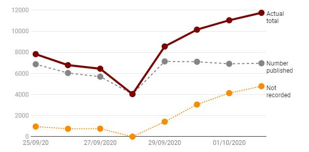 Az Excel baki eredménye: 8 nap alatt 16 ezer beteg nem lett lejelentve